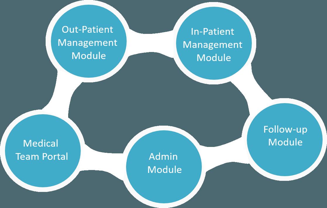 ArdoCare - Hospital Information System