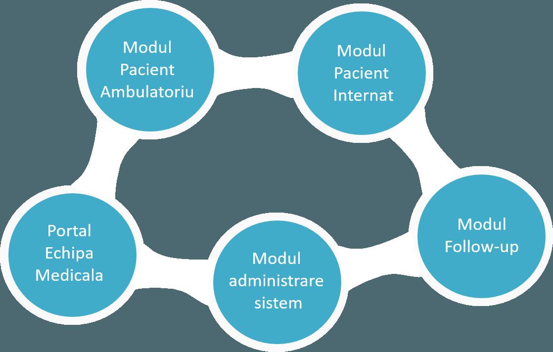 Modulele sistemului informatic medical ArdoCARE